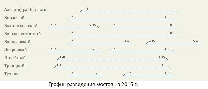График разведения мостов 2016
